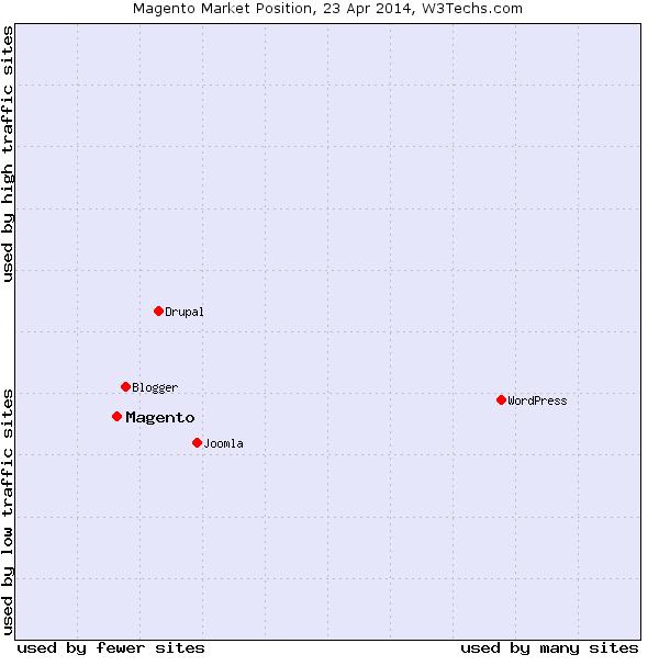 Magento Market Share - April 2014